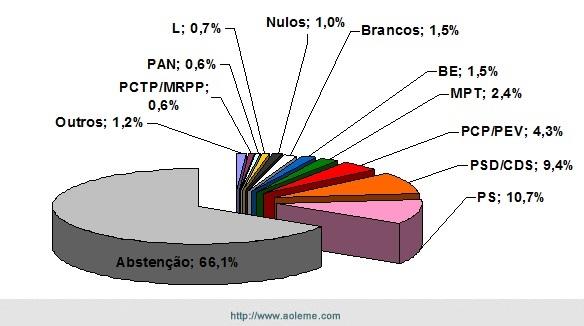 Os verdadeiros resultados. Fonte:  http://www.europeias2014.mai.gov.pt/
