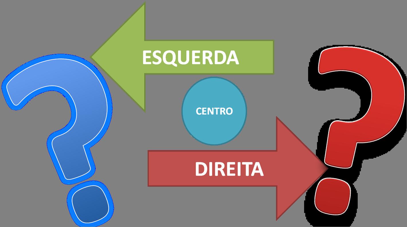 Se você não se identifica nem com a esquerda e nem com a direita – Simpatiza com o Centro ? Centro esquerda, ou centro direita?